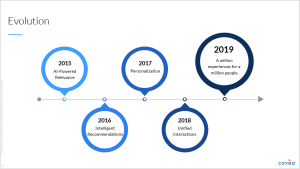 Timeline of Coveo